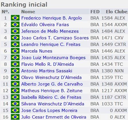 Lista_Inscritos_Classe_C