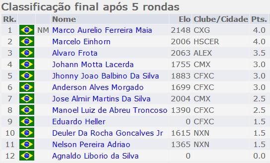 Classificacao_Final_Regional_Buzios