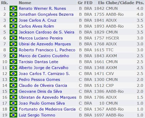Classificacao_Final_Torneio_Amador_AABB