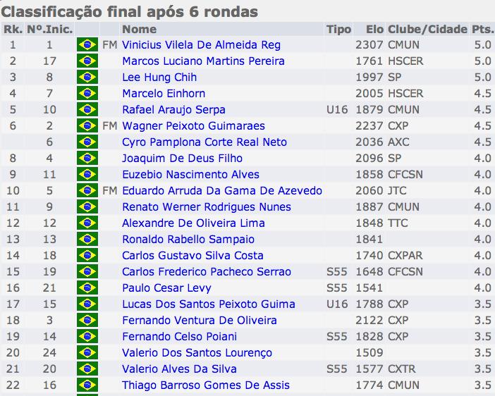 Classificacao_Regional_Angra