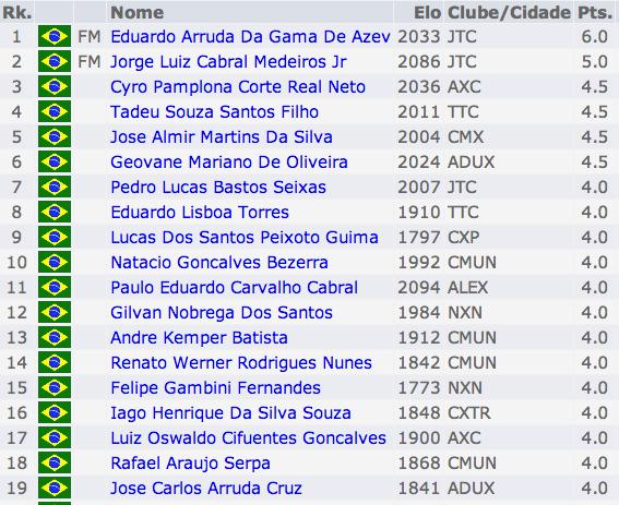 Classificados_Mestres_2013