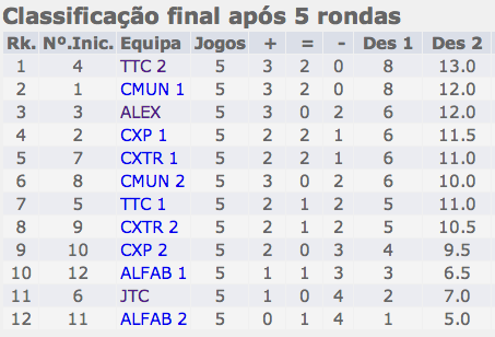 Classificacao_ITC_Rapidas_2013