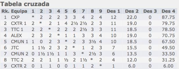 Tabela_ITC_Blitz_2013